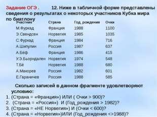 Задание ОГЭ . 12. Ниже в табличной форме представлены сведения о результатах