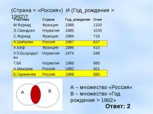 (Страна = «Россия») И (Год_рождения > 1982)? А – множество «Россия» В – множ