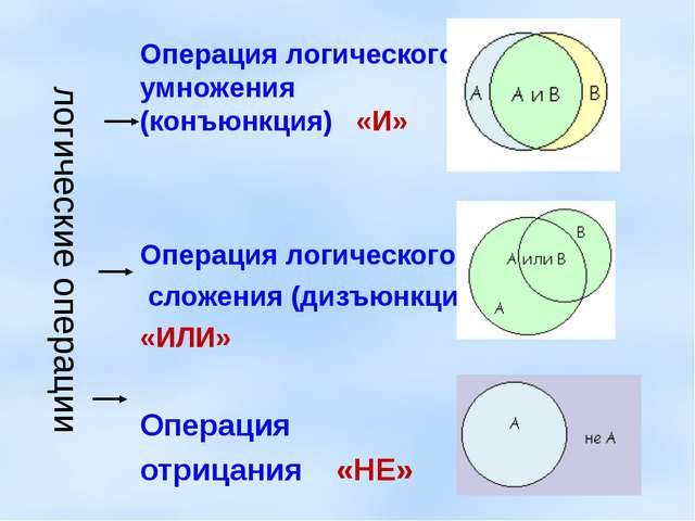 логические операции Операция логического умножения (конъюнкция) «И» Операция...