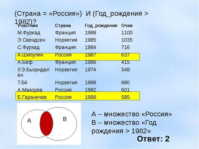 (Страна = «Россия») И (Год_рождения > 1982)? А – множество «Россия» В – множ...