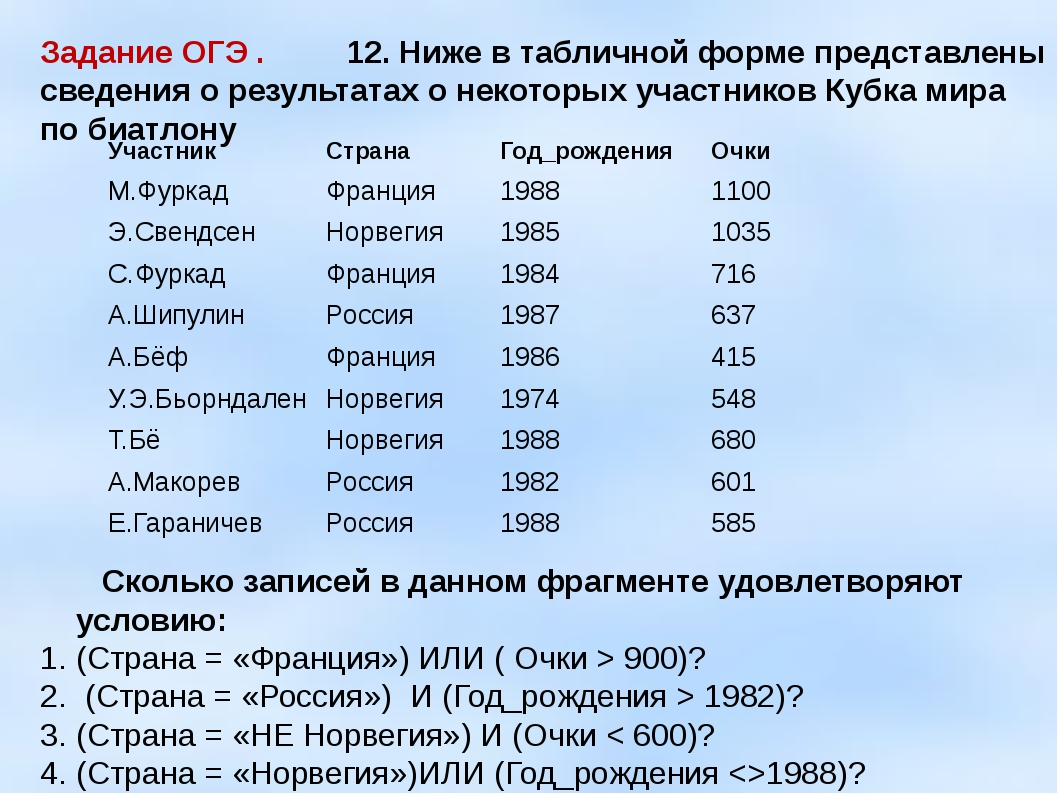 Задание ОГЭ . 12. Ниже в табличной форме представлены сведения о результатах...