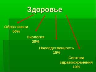 Здоровье Наследственность 15% Образ жизни 50% Экология 25% Система здравоохр