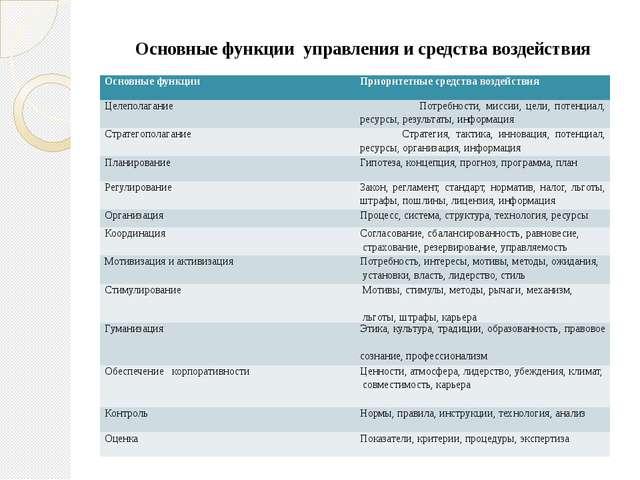 Основные функции управления и средства воздействия Основные функции Приорите...