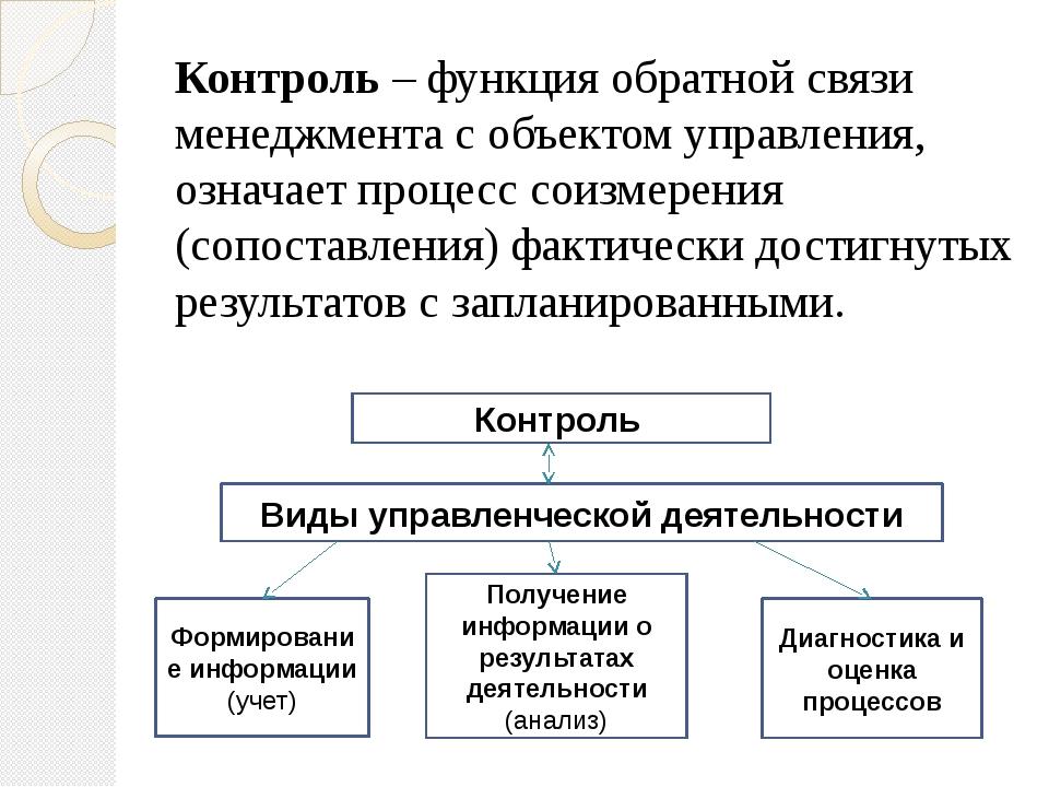 Контроль – функция обратной связи менеджмента с объектом управления, означает...