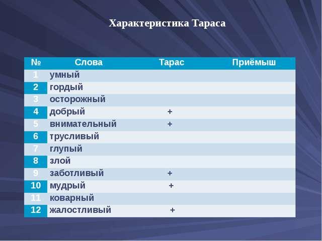 Характеристика Тараса № Слова Тарас Приёмыш 1 умный   2 гордый   3 остор...