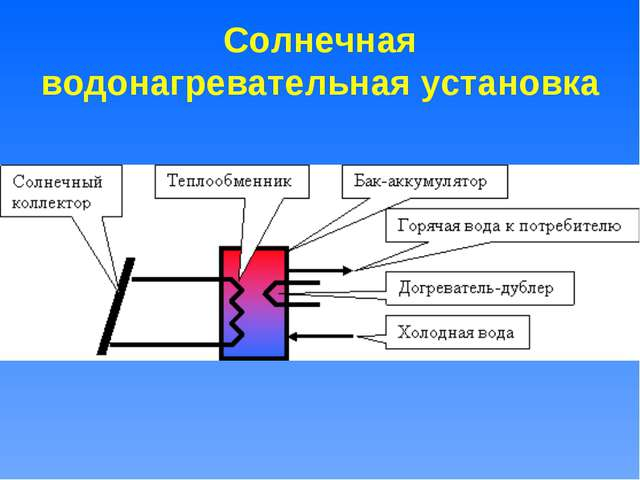 Солнечная водонагревательная установка
