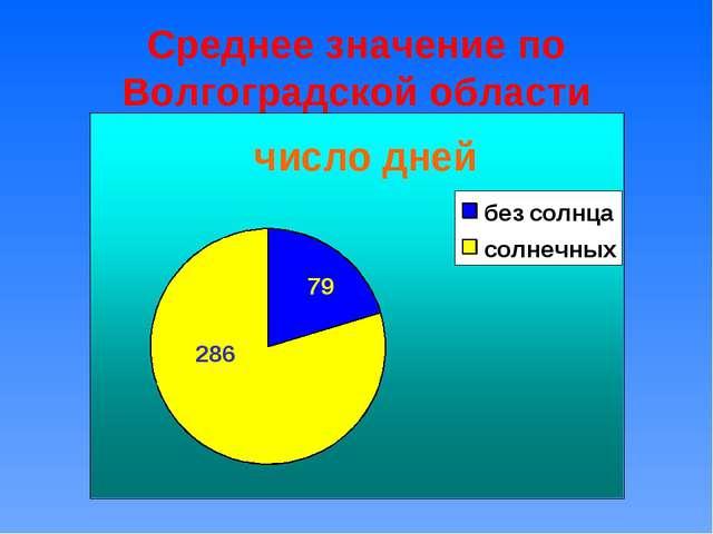 Среднее значение по Волгоградской области 79 286