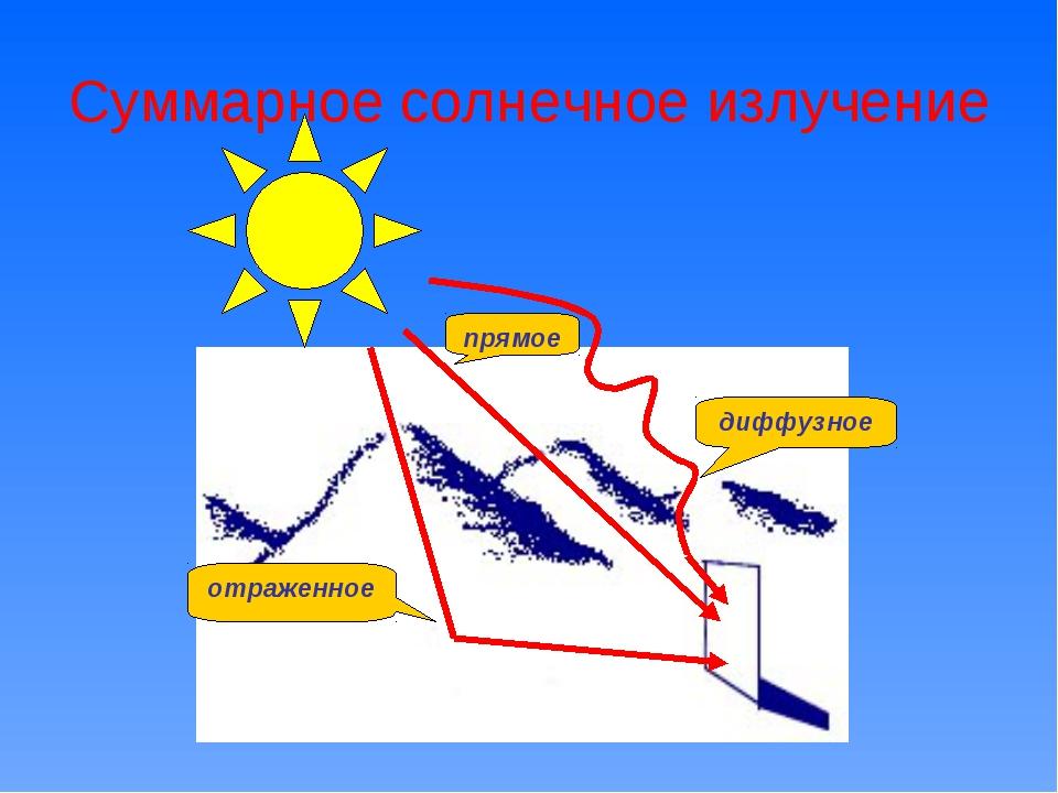 Суммарное солнечное излучение отраженное прямое диффузное