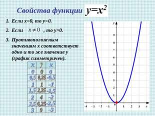 Свойства функции Если х=0, то у=0. Если , то у>0. Противоположным значениям х