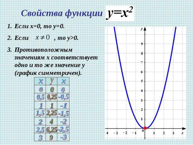 Свойства функции Если х=0, то у=0. Если , то у>0. Противоположным значениям х...