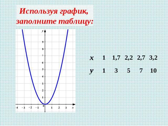 Используя график, заполните таблицу:
