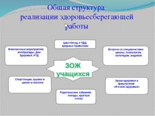Общая структура реализации здоровьесберегающей работы ЗОЖ учащихся Внеклассны