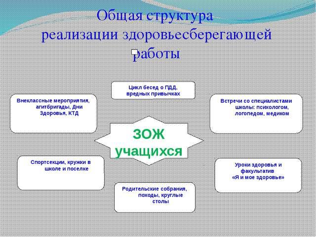 Общая структура реализации здоровьесберегающей работы ЗОЖ учащихся Внеклассны...
