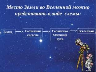 Место Земли во Вселенной можно представить в виде схемы: Земля Солнечная сист