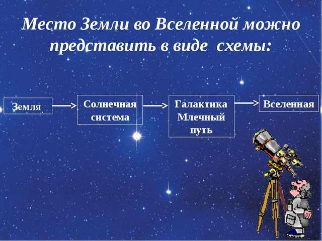 Место Земли во Вселенной можно представить в виде схемы: Земля Солнечная сист...