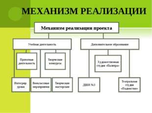 МЕХАНИЗМ РЕАЛИЗАЦИИ Интегрир. уроки Внеклассные мероприятия Творческие мастер