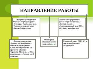 НАПРАВЛЕНИЕ РАБОТЫ Мониторинг образовательного процесса (анкеты) Историко-кра