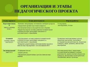 ОРГАНИЗАЦИЯ И ЭТАПЫ ПЕДАГОГИЧЕСКОГО ПРОЕКТА Этапы проектаПлан деятельностиФ
