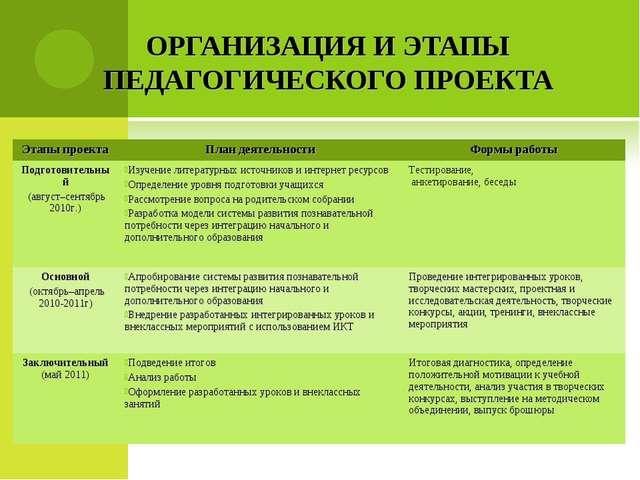 ОРГАНИЗАЦИЯ И ЭТАПЫ ПЕДАГОГИЧЕСКОГО ПРОЕКТА Этапы проектаПлан деятельностиФ...