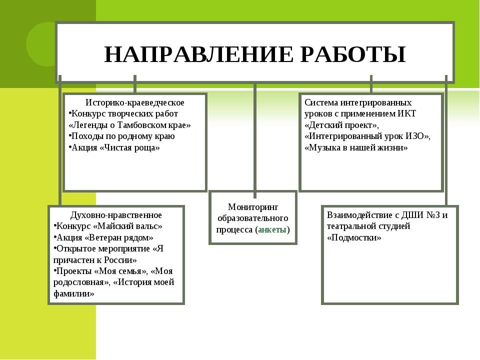 НАПРАВЛЕНИЕ РАБОТЫ Мониторинг образовательного процесса (анкеты) Историко-кра...