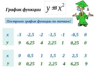 График функции Построим график функции по точкам: х -3 -2,5 -2 -1,5 -1 -0,5 0