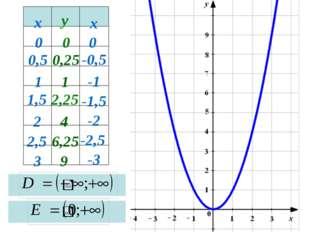 парабола 3 0,5 2 1,5 1 2,5 0 9 6,25 4 2,25 1 0,25 0 х у х 0 -0,5 -1,5 -1 -2