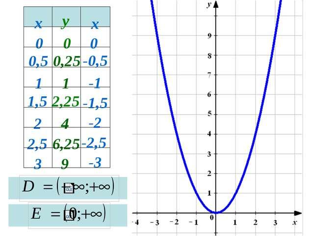парабола 3 0,5 2 1,5 1 2,5 0 9 6,25 4 2,25 1 0,25 0 х у х 0 -0,5 -1,5 -1 -2...