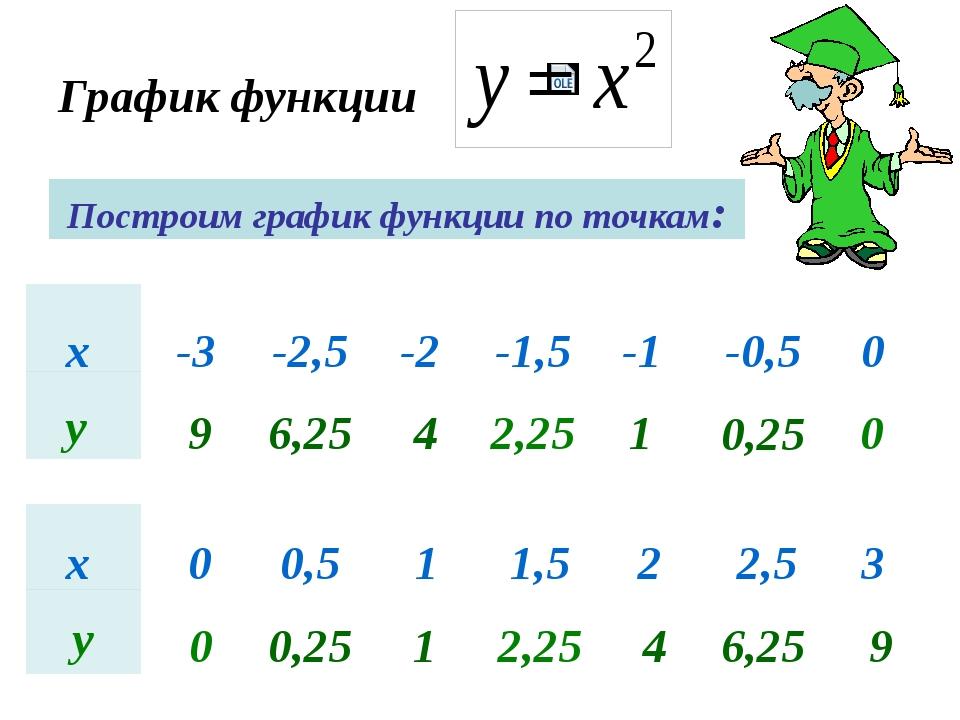График функции Построим график функции по точкам: х -3 -2,5 -2 -1,5 -1 -0,5 0...
