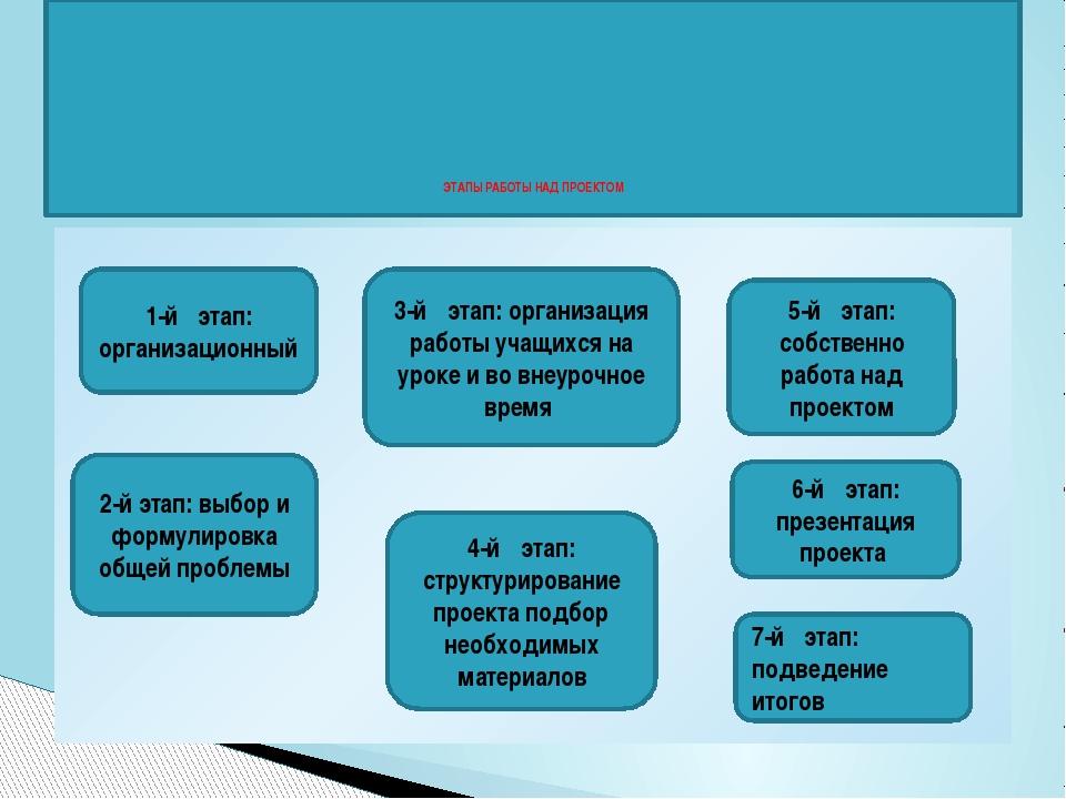ЭТАПЫ РАБОТЫ НАД ПРОЕКТОМ 1-йэтап: организационный 2-й этап: выбор и формул...
