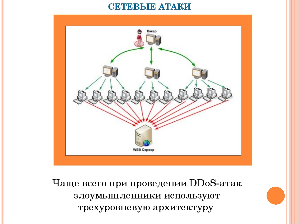 СЕТЕВЫЕ АТАКИ Чаще всего при проведении DDoS-атак злоумышленники используют...