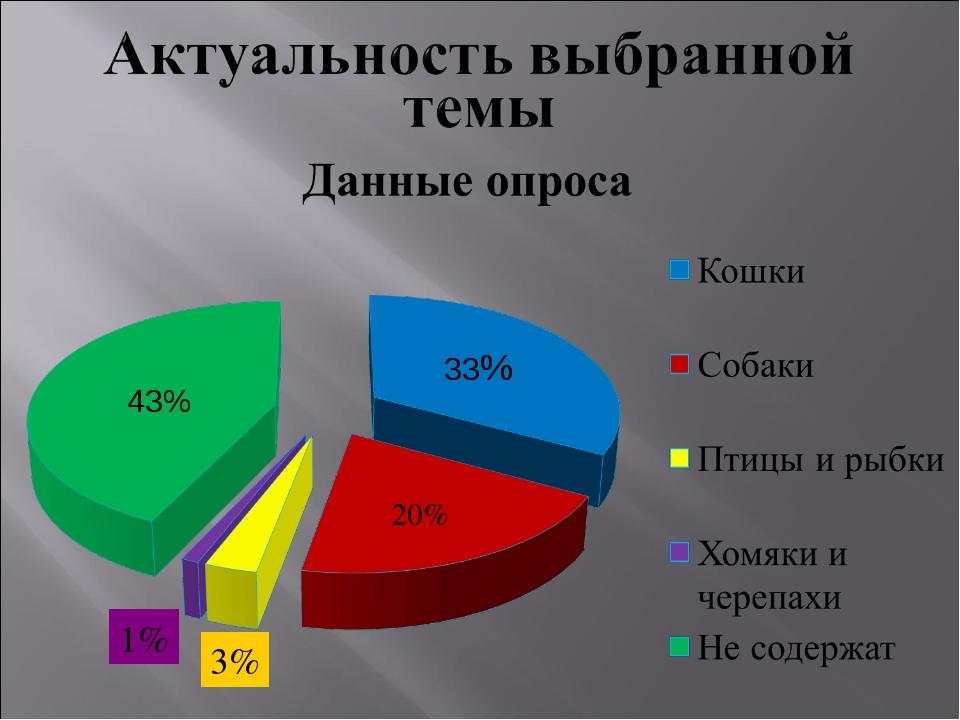 33% 20% 43% 3% 1%
