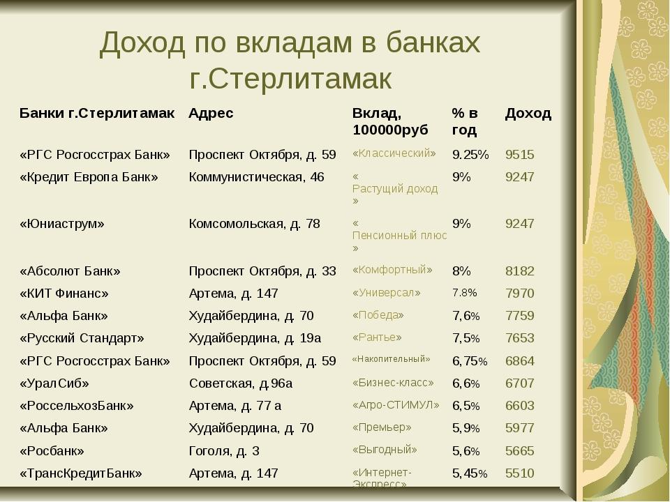 Доход по вкладам в банках г.Стерлитамак