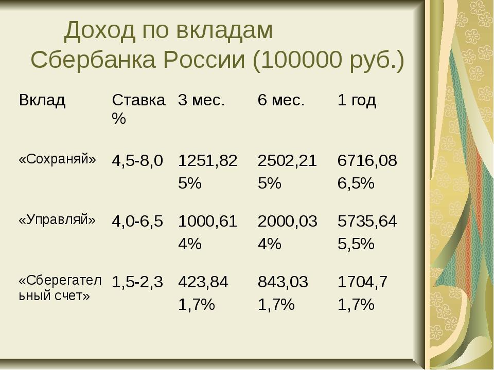 Доход по вкладам Сбербанка России (100000 руб.)