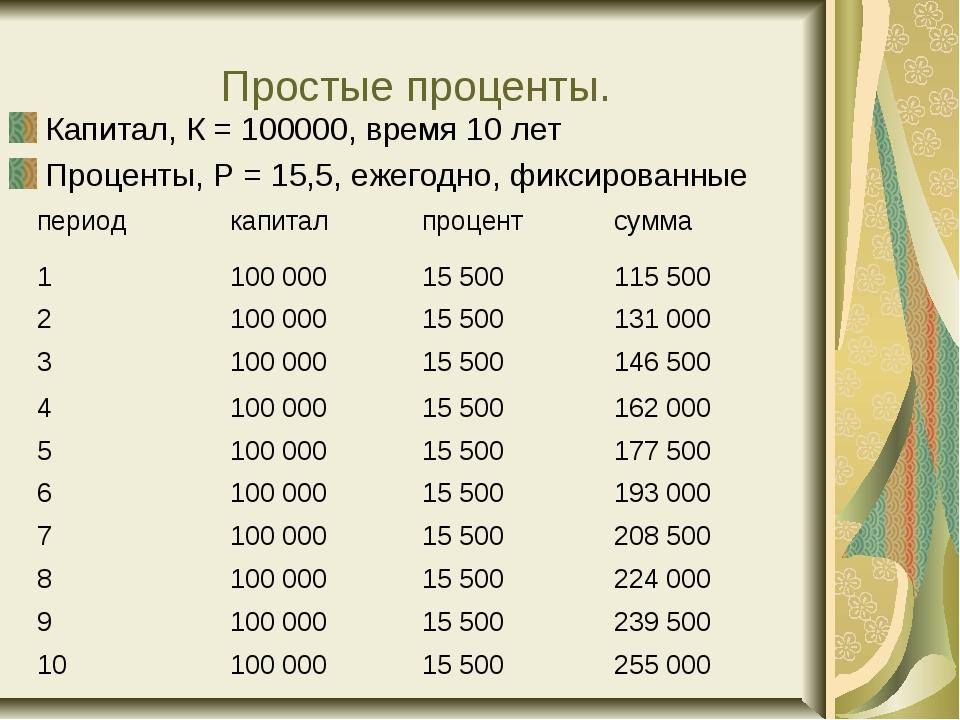 Простые проценты. Капитал, К = 100000, время 10 лет Проценты, Р = 15,5, ежего...