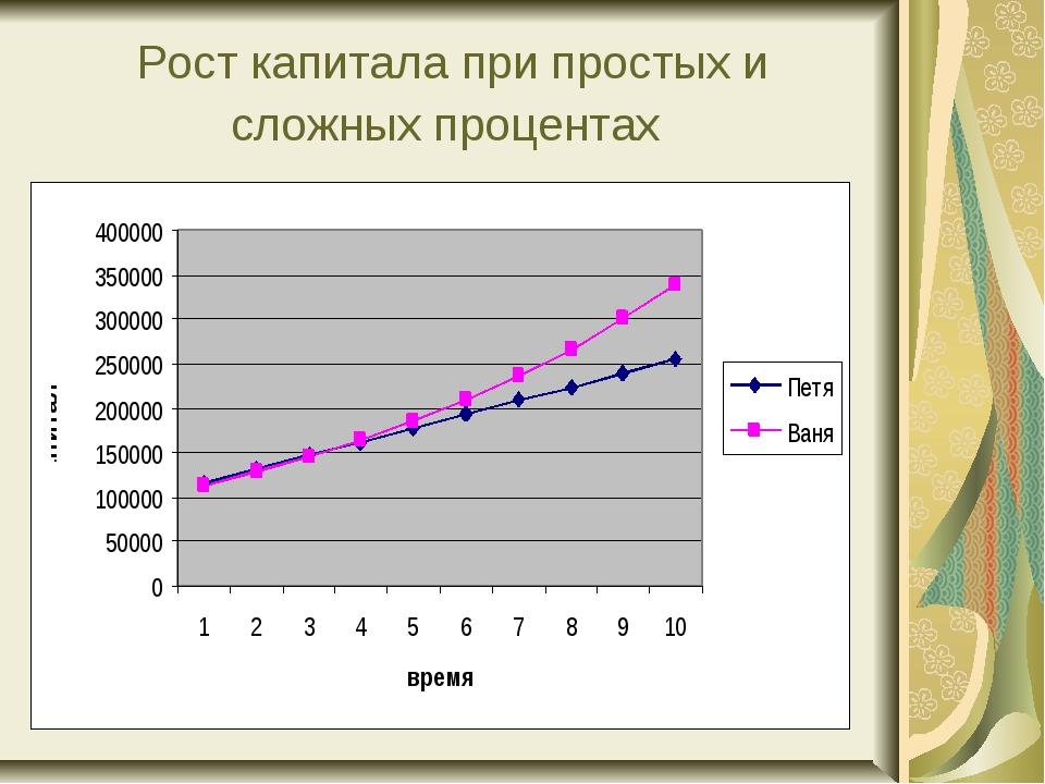 Рост капитала при простых и сложных процентах