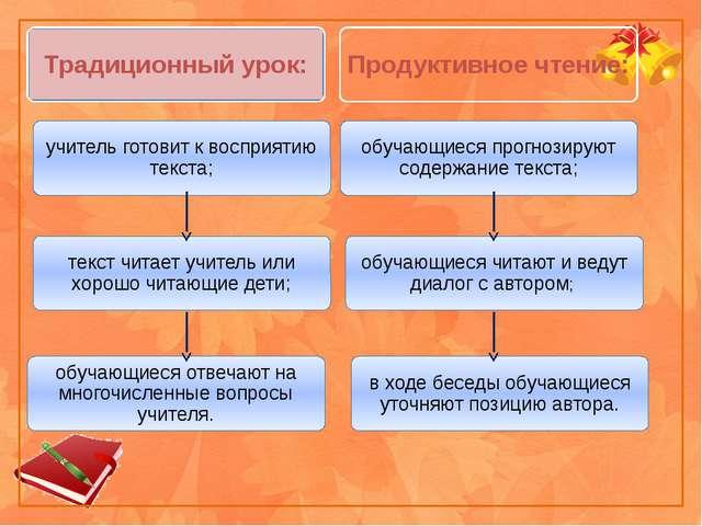 Традиционный урок: Продуктивное чтение: учитель готовит к восприятию текста;...