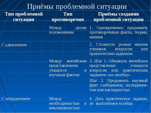 Приёмы проблемной ситуации Тип проблемной ситуацииТип противоречияПриёмы со...