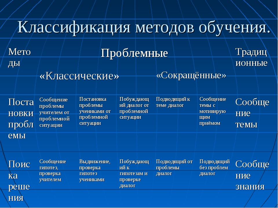 Классификация методов обучения. МетодыПроблемныеТрадиционные «Классические...