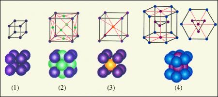 Простые кристаллические решетки