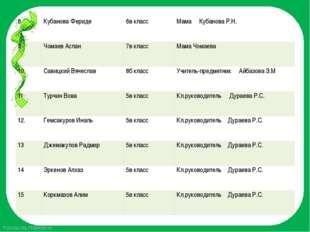 8 КубановаФериде 6в класс МамаКубановаР.Н. 9 ЧомаевАслан 7в класс Мама Чомаев