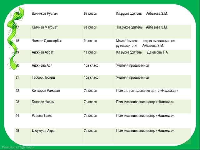 16. Винников Руслан 9в класс Кл.руководительАйбазоваЗ.М. 17. КатчиевМагомет 9...
