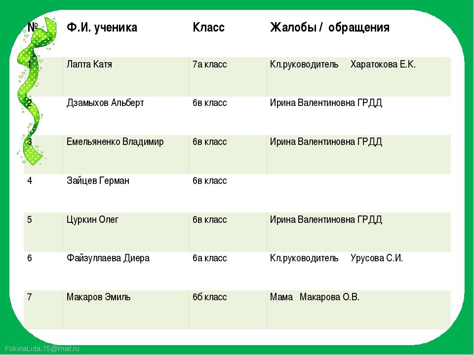 № Ф.И. ученика Класс Жалобы / обращения 1 Лапта Катя 7а класс Кл.руководитель...