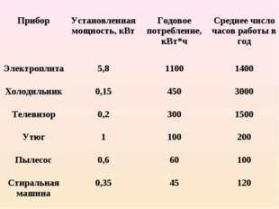 ПриборУстановленная мощность, кВтГодовое потребление, кВт*чСреднее число ч