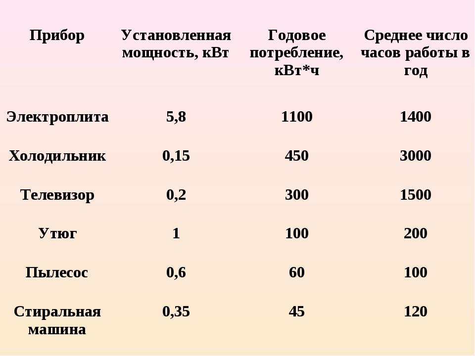 ПриборУстановленная мощность, кВтГодовое потребление, кВт*чСреднее число ч...