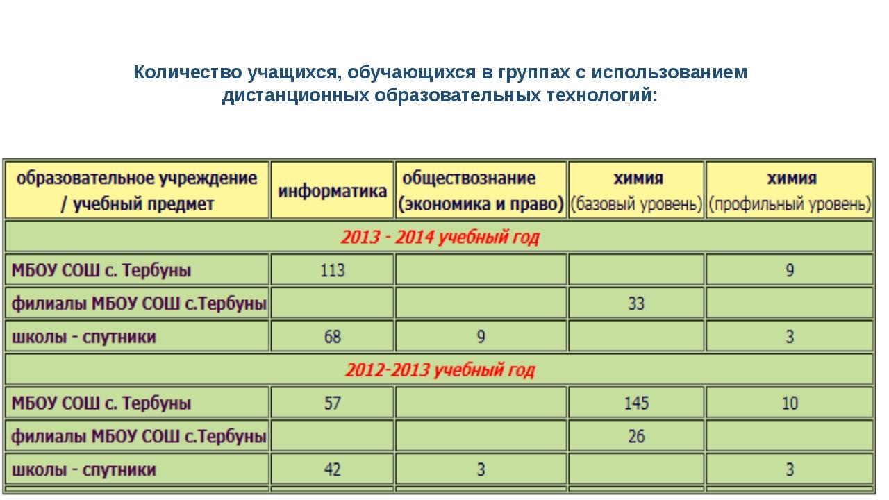 Количество учащихся, обучающихся в группах с использованием дистанционных обр...