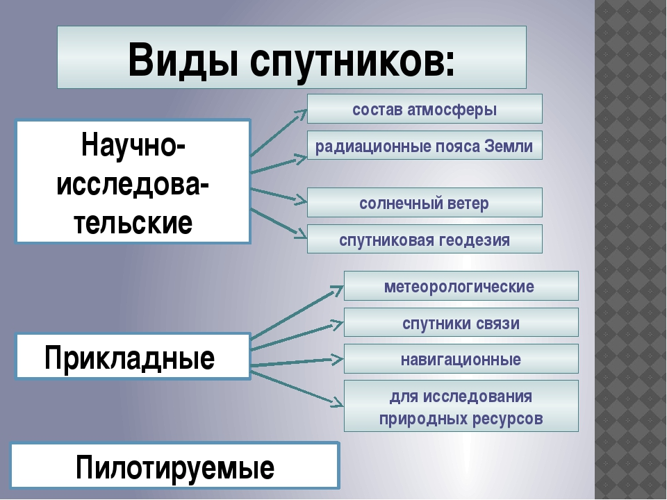 Виды спутников: Научно-исследова-тельские Прикладные Пилотируемые состав атмо...