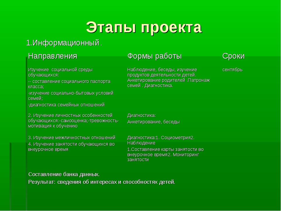 Этапы проекта 1.Информационный . Направления Формы работыСроки Изучение соц...
