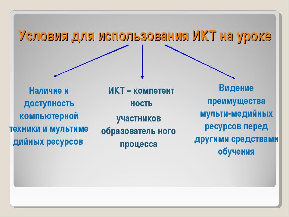 Условия для использования ИКТ на уроке