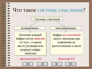 Что такое система счисления? Системы счисления позиционные непозиционные Знач