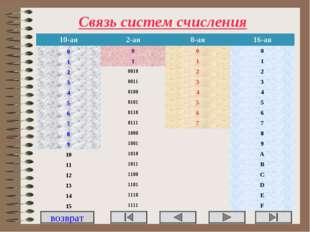 Связь систем счисления возврат 10-ая2-ая8-ая16-ая 0000 1111 200102